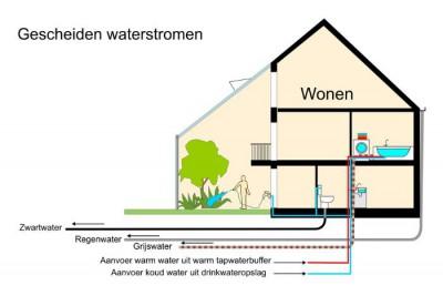 Grijs water circuit